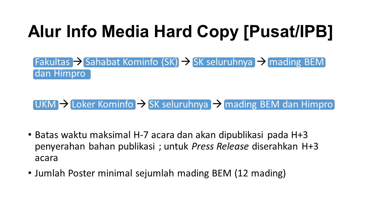 Alur Info Media Hard Copy [Pusat/IPB]